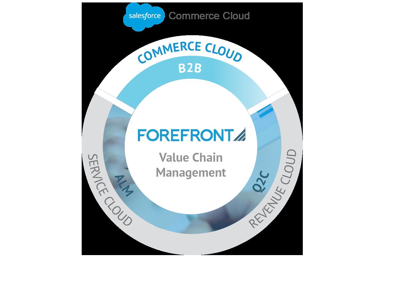 B2B – Commerce Cloud | Salesforce Commerce Cloud